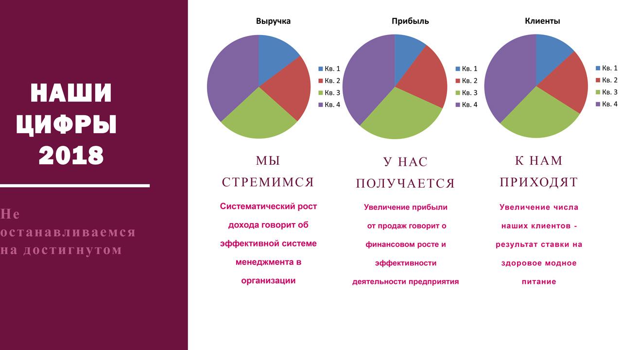 Презентация компании Наши цифры