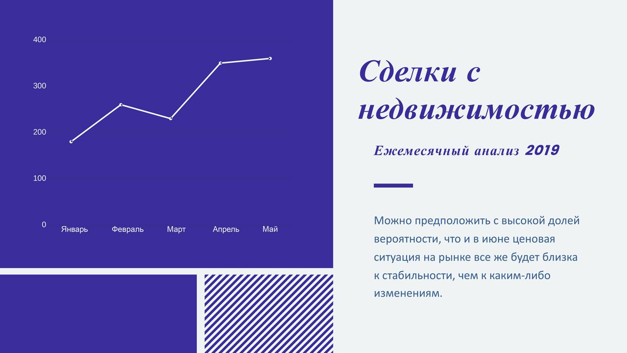 Презентация агентства недвижимости динамика